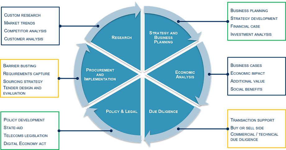 Capability Wheel.png