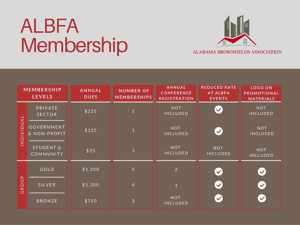 ALBFA Membership Levels.png
