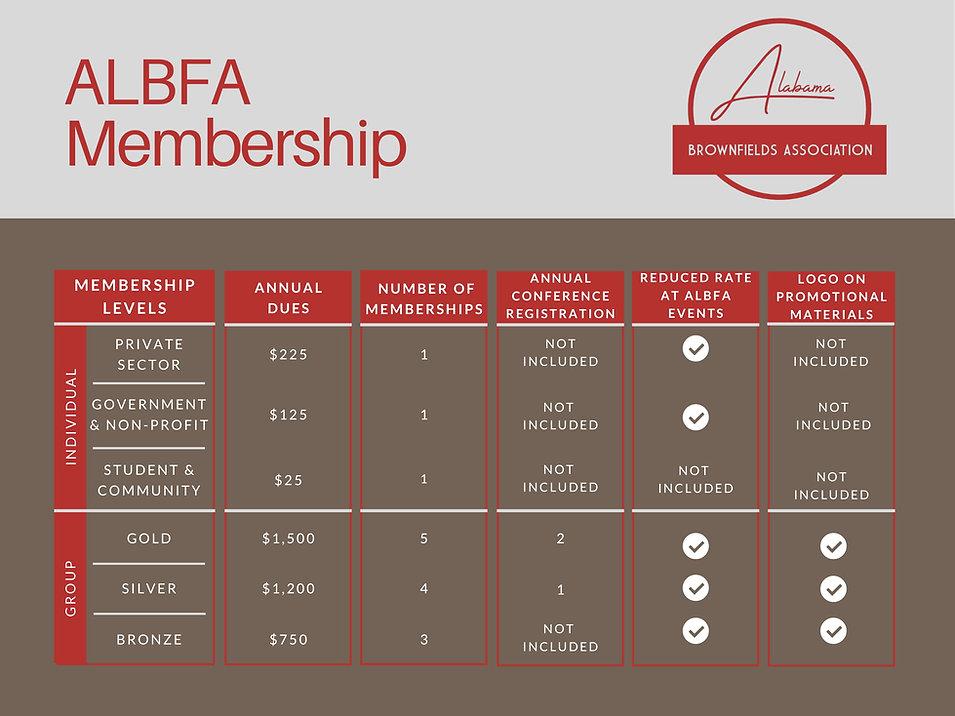 ALBFA proposed membership levels (1)-1.j