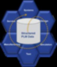PLM Platform Honeycomb 5142019.png