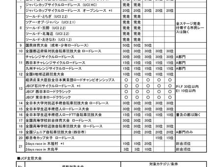 全日本ロード 申込資格獲得大会・資格基準 2017年