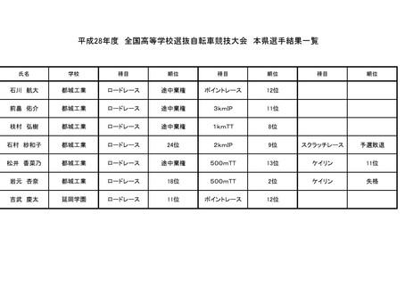平成28年度 全国高等学校選抜自転車競技大会 本県選手 結果