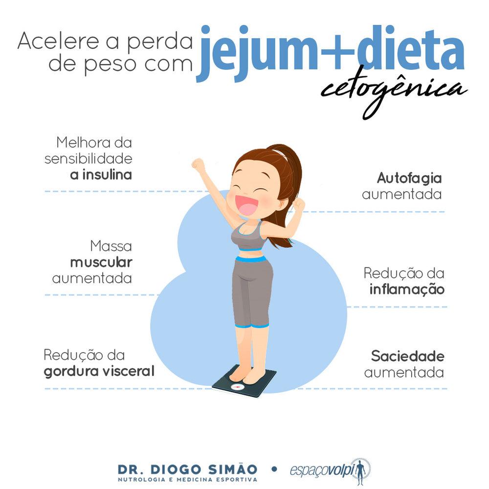 dieta jejum intermitente