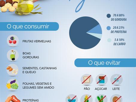 Resumo da Dieta Cetogênica