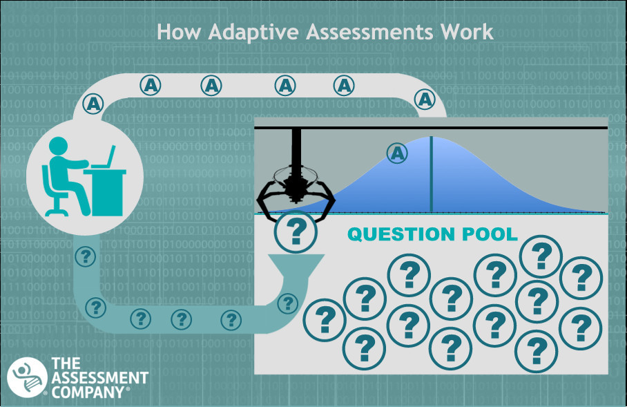 PXT Select Adaptive Assessment from The Assessment Company