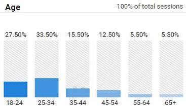 Wanderlustaussies Age Demographics