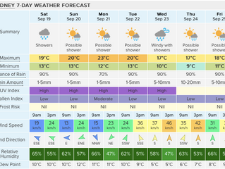 Forecast for the best fun next week and a big fat 20% discount!