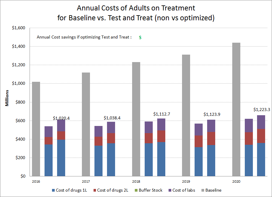 Annual Costs of Adults on Treatment for Baseline vs Test and Treat