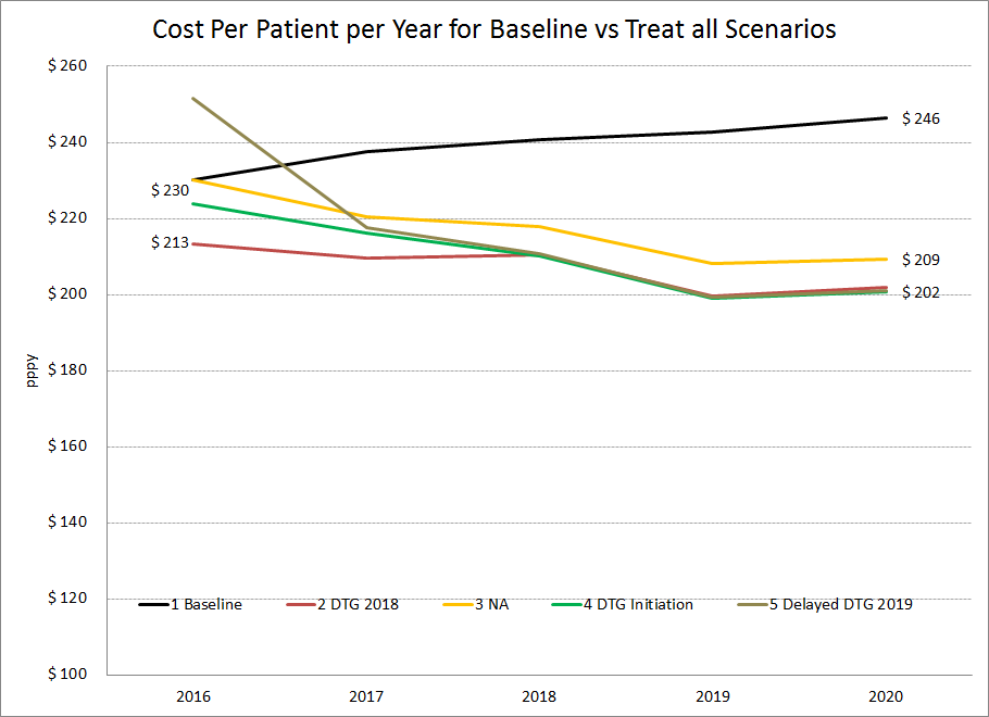 Cost PPPY for baseline vs test and treat
