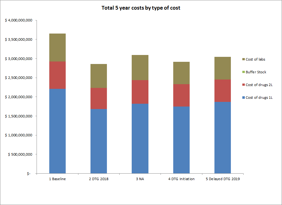 Total 5 Years Costs by Type of Cost