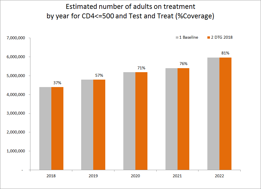 Estimated number of adults on treatment