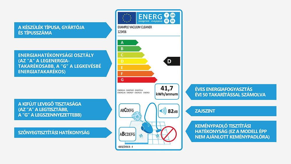 porszívó energiacímkéje amin minden fontos adat fel van tüntetve, mint például az energiafogyasztás, tisztítási teljesítmény, zajszínt