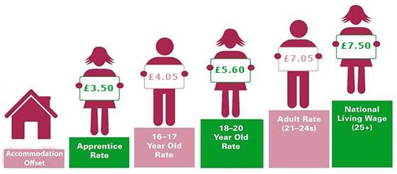 Minimum wage increase charge