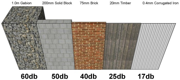 Noise barrier wall comparison