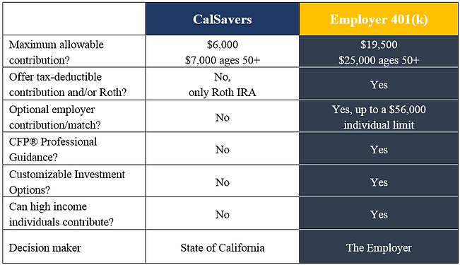 cal savers vs 401k chart.png