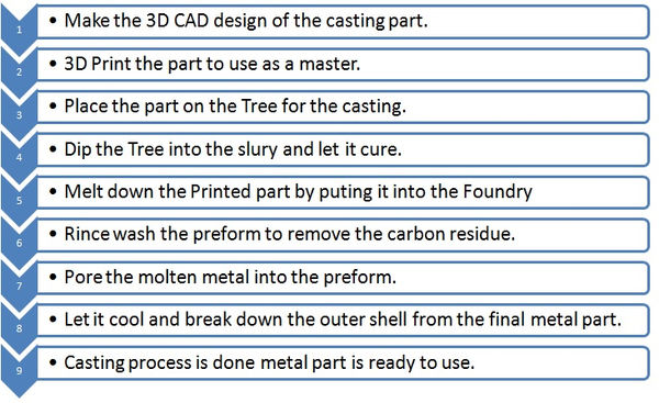 3D printing and casting process