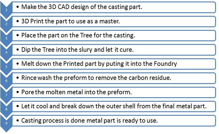 Process Flow Chart 3D Printing to Casting