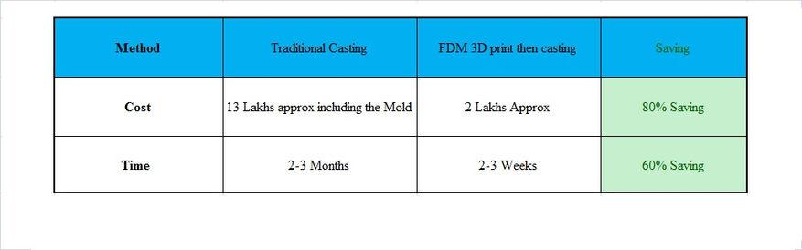 Advantages of FDM casting