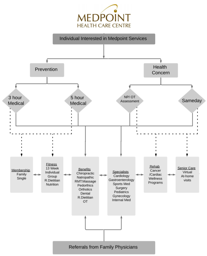 Services Flow Chart.PNG