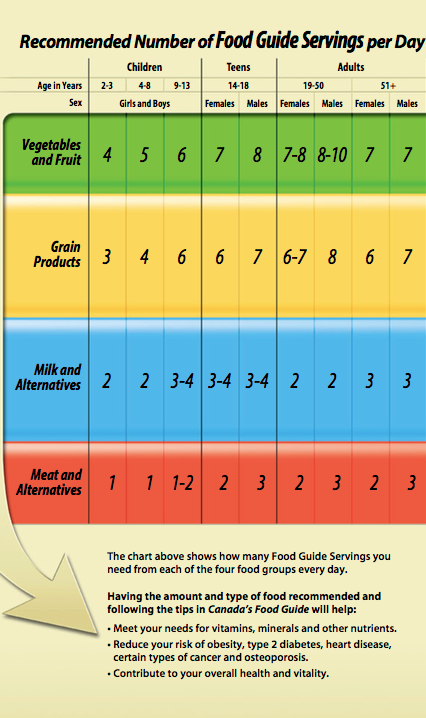 Serving Sizes: Canada's Food Guide Portion System
