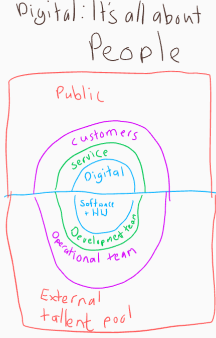 Digital: Its all about people