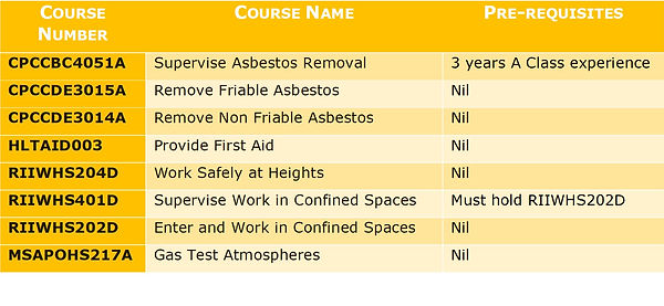 Asbestos Training Cairns