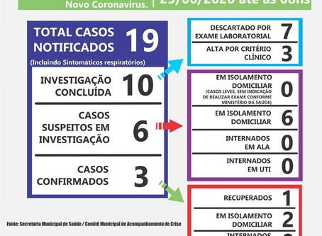 Laguna tem 3 casos confirmados de covid-19, 1 caso recuperado.