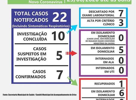 Laguna Carapã tem 7 casos confirmados de Covid-19
