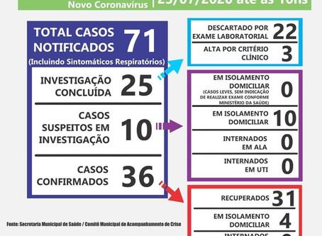 Em uma semana Laguna não apresenta novos casos de covid-19