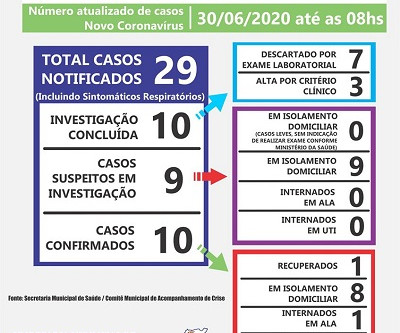 Laguna atinge a marca de 10 casos confirmados de Covid-19