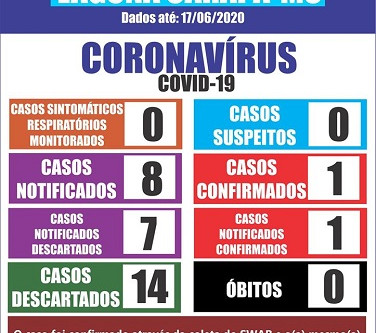 Laguna tem primeiro caso confirmado de Coronavírus.
