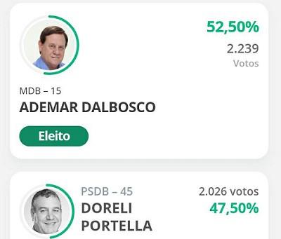 Com 52,50% dos votos Ademar Dalbosco (MDB) é eleito prefeito de Laguna Carapã