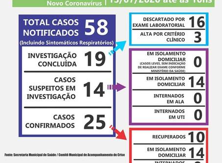 Laguna Carapã tem 25 casos confirmados de covid-19
