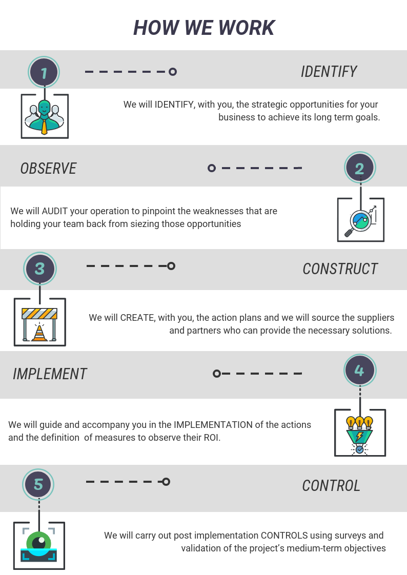 Accent Conseil Method