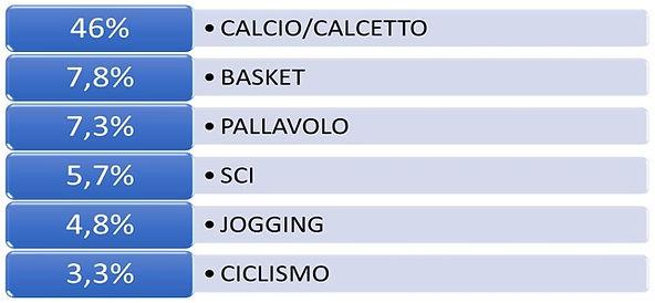 Distribuzione degli infortuni negli sportivi in Italia
