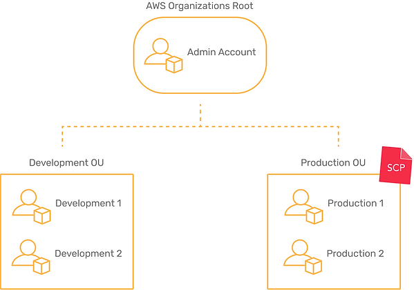 An example of an Organization arrangement with an SCP attached to the Production OU