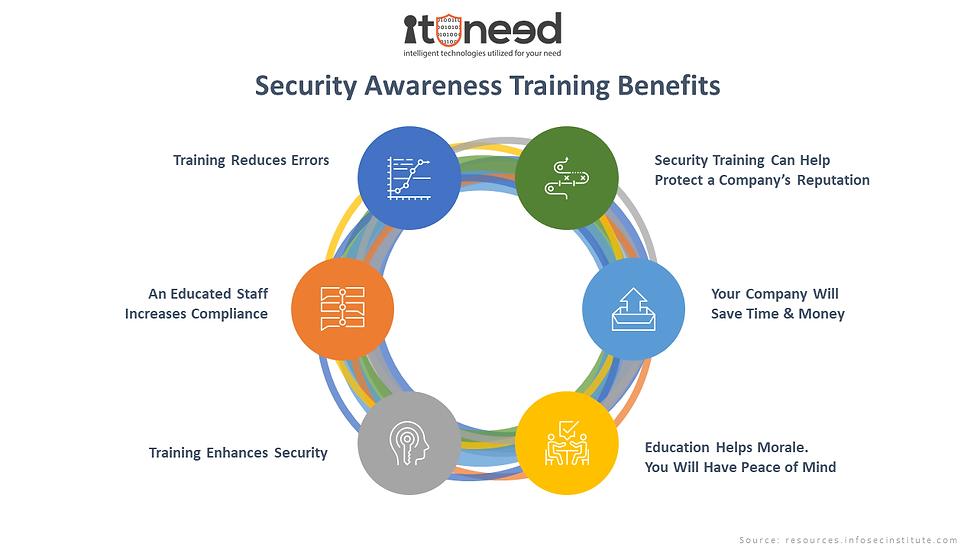 ITUNeed Security Awareness Training Benefit