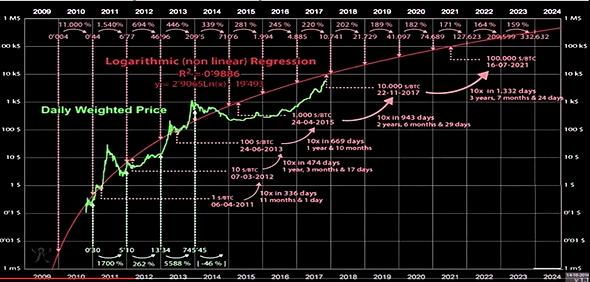 predikce kurzu bitcoinu
