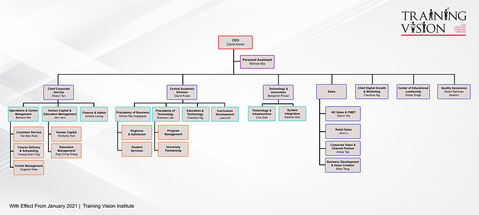 org-chart-2021 2.png