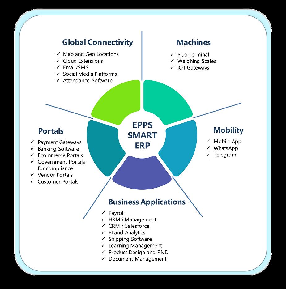 Seamless-Extensibility-Through-API.png