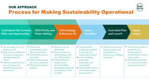 The six stages businesses go through to make Sustainability operational