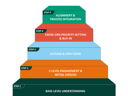 """Taking the """"Five Steps to a Sustainable BusinessModel"""""""