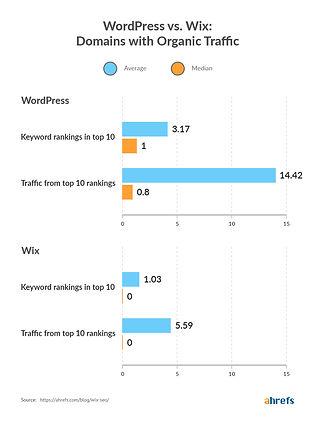 wordpress-vs-wix-domains-with-traffic.jp