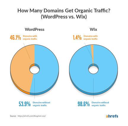 wordpress-vs-wix-traffic.jpg