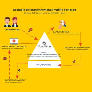 Schéma simplifié fonctionnement d'un blog