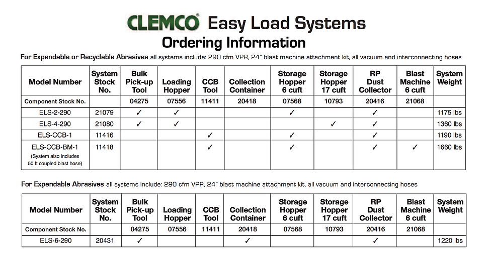 Clemco | Easy Load Systems