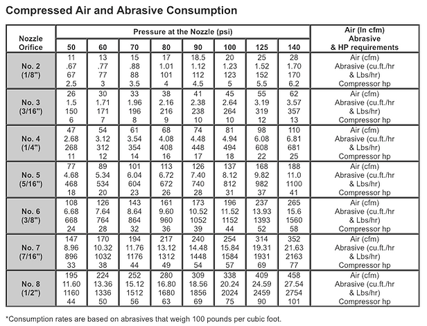 Abrasive Blasting Air & Abrasive Consumption Estimator