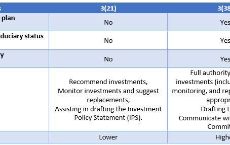 3(21) Fiduciary Adviser Vs. 3(38) Investment Manager. Know the Difference!