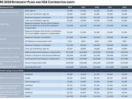 IRS 2018 Retirement Plans and HSA Limits