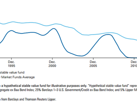 Government Money Market or Stable Value Funds? Which One Should You Offer?